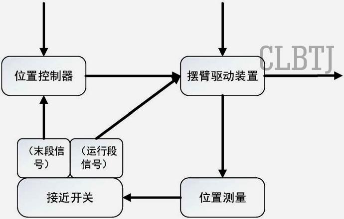 精确定位多组并联高速码垛系统的定位装置系统框图4