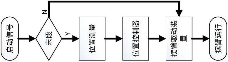 精确定位多组并联高速码垛系统的定位装置的工作流程图5