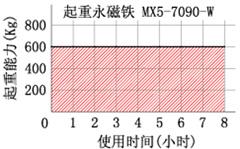 起重永磁铁(磁力搬铁机)长时间吸吊能力变化